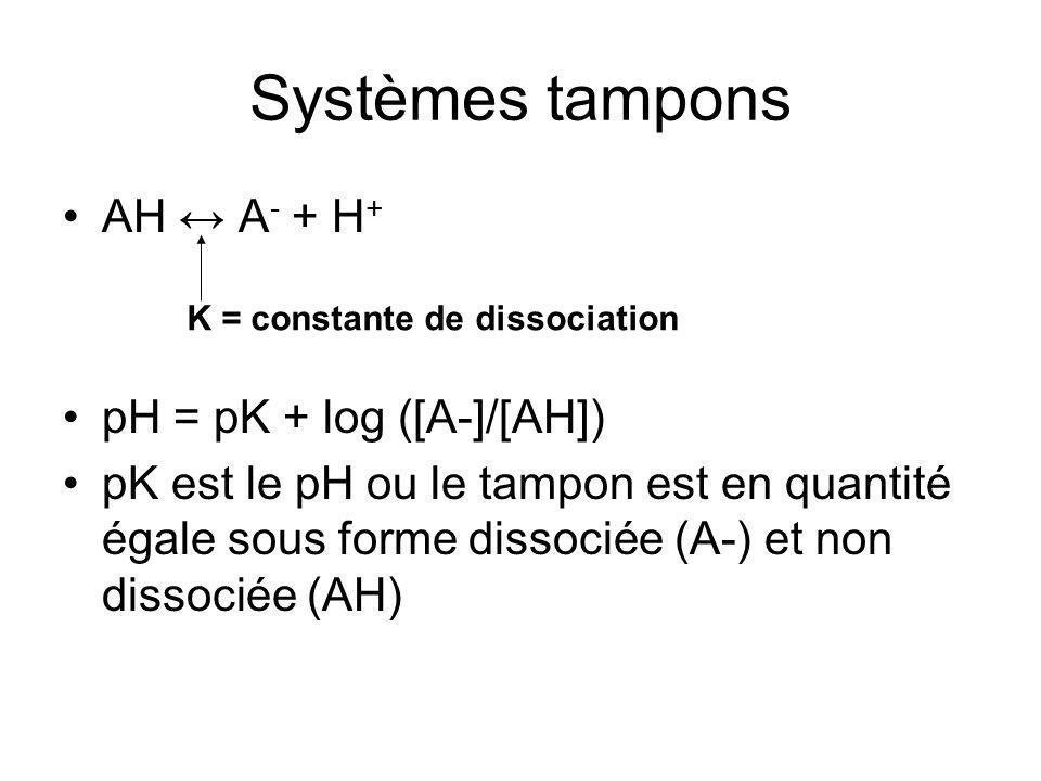 Systèmes tampons AH ↔ A- + H+ pH = pK + log ([A-]/[AH])